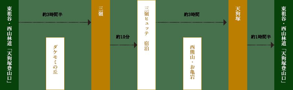 ルート詳細